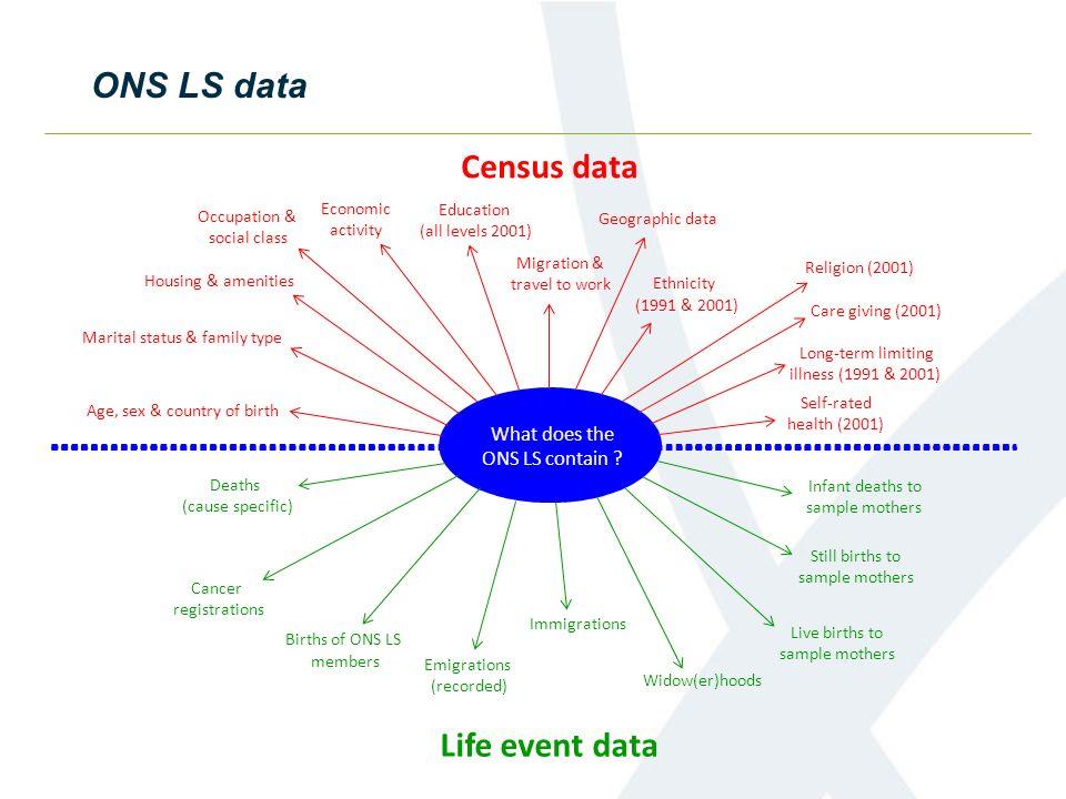 Census data Life event data