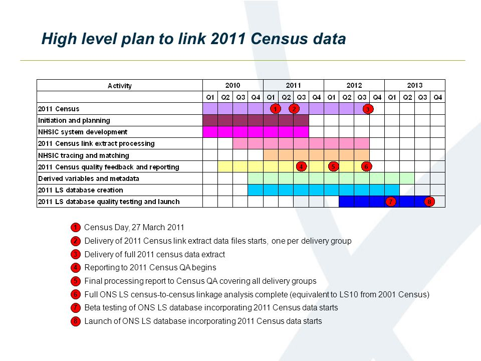 High level plan to link 2011 Census data