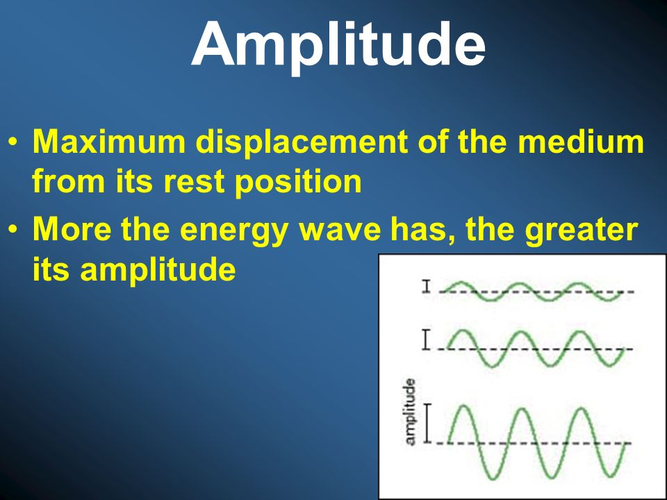 Amplitude Maximum displacement of the medium from its rest position