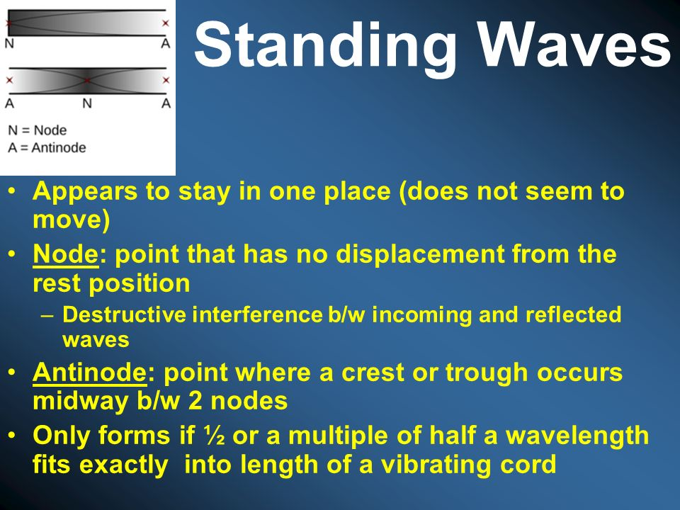 Standing Waves Appears to stay in one place (does not seem to move)