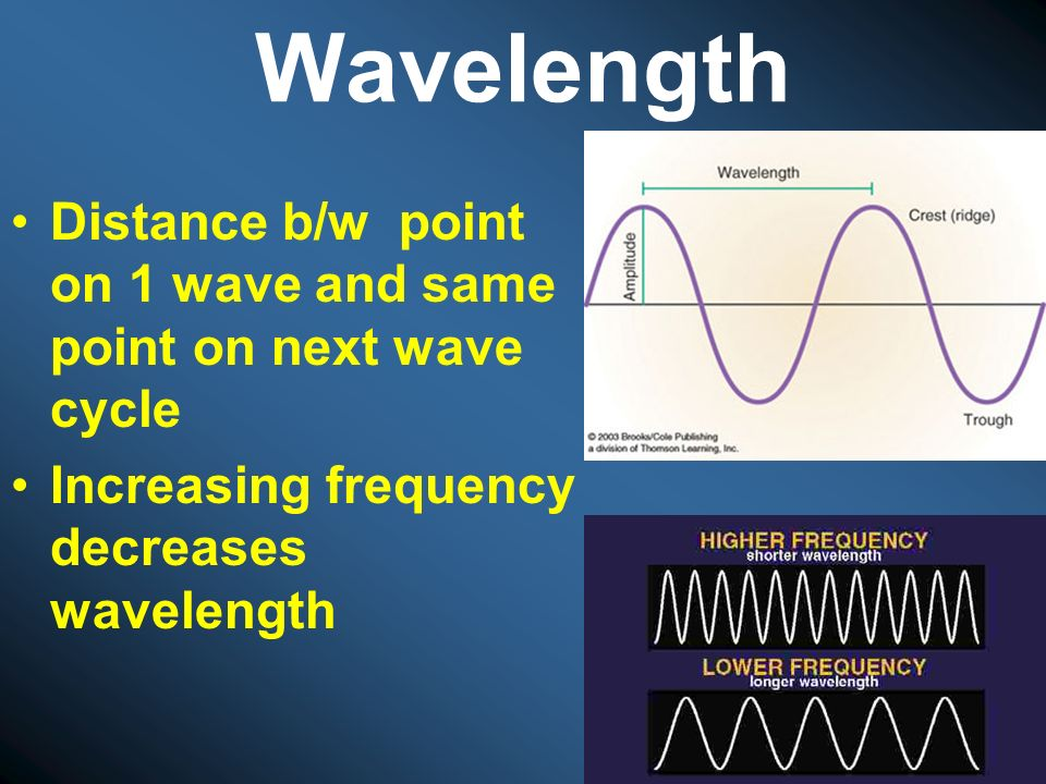 Wavelength Distance b/w point on 1 wave and same point on next wave cycle.