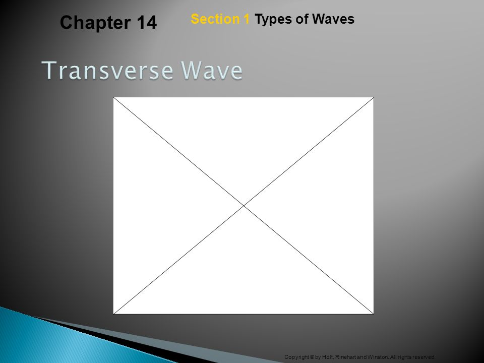Chapter 14 Section 1 Types of Waves Transverse Wave