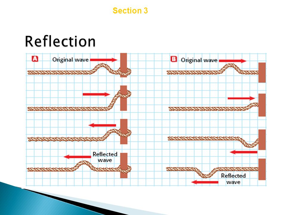 Chapter 14 Section 3 Wave Interactions Reflection