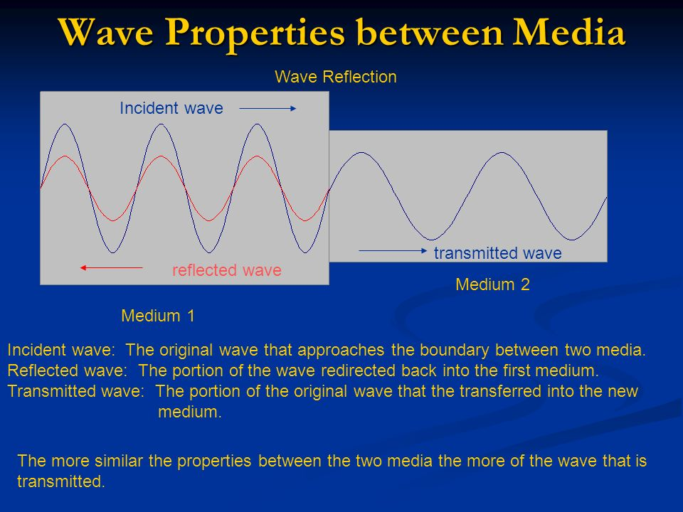 Wave Properties between Media