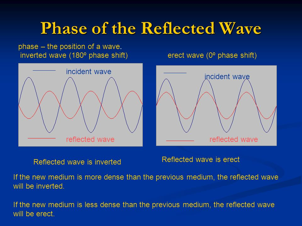 Phase of the Reflected Wave