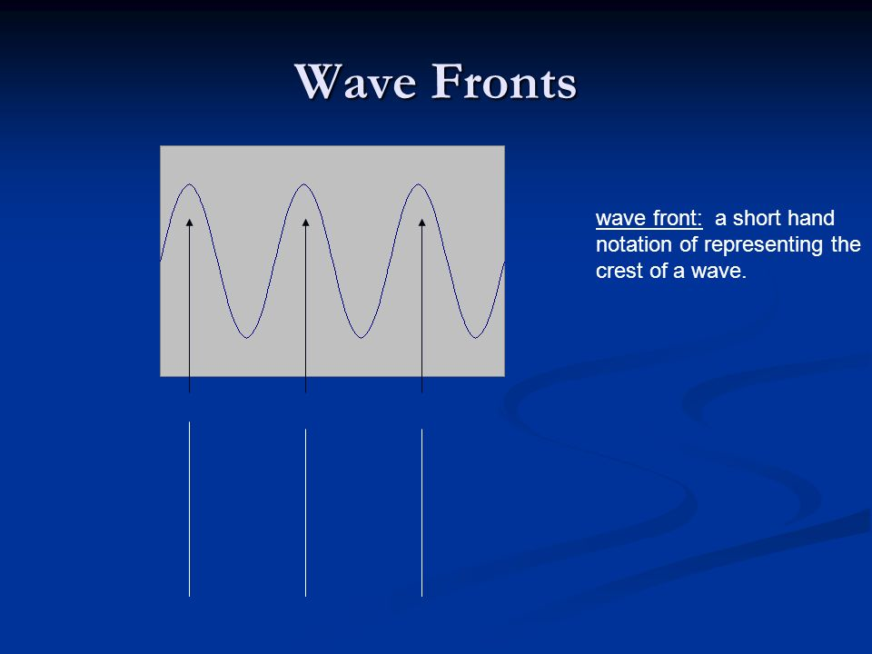 Wave Fronts wave front: a short hand notation of representing the