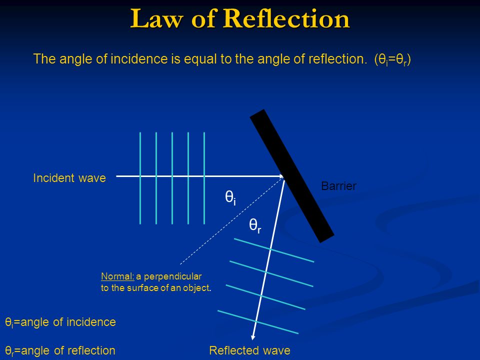 Law of Reflection The angle of incidence is equal to the angle of reflection. (θi=θr) Incident wave.