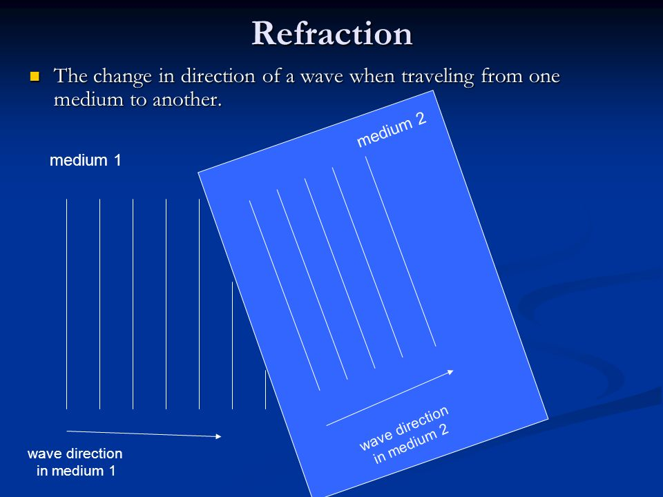Refraction The change in direction of a wave when traveling from one medium to another. medium 2. medium 1.