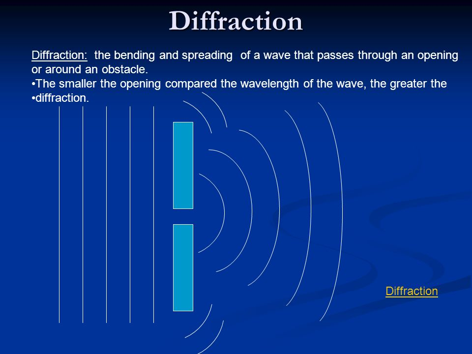 Diffraction Diffraction: the bending and spreading of a wave that passes through an opening. or around an obstacle.