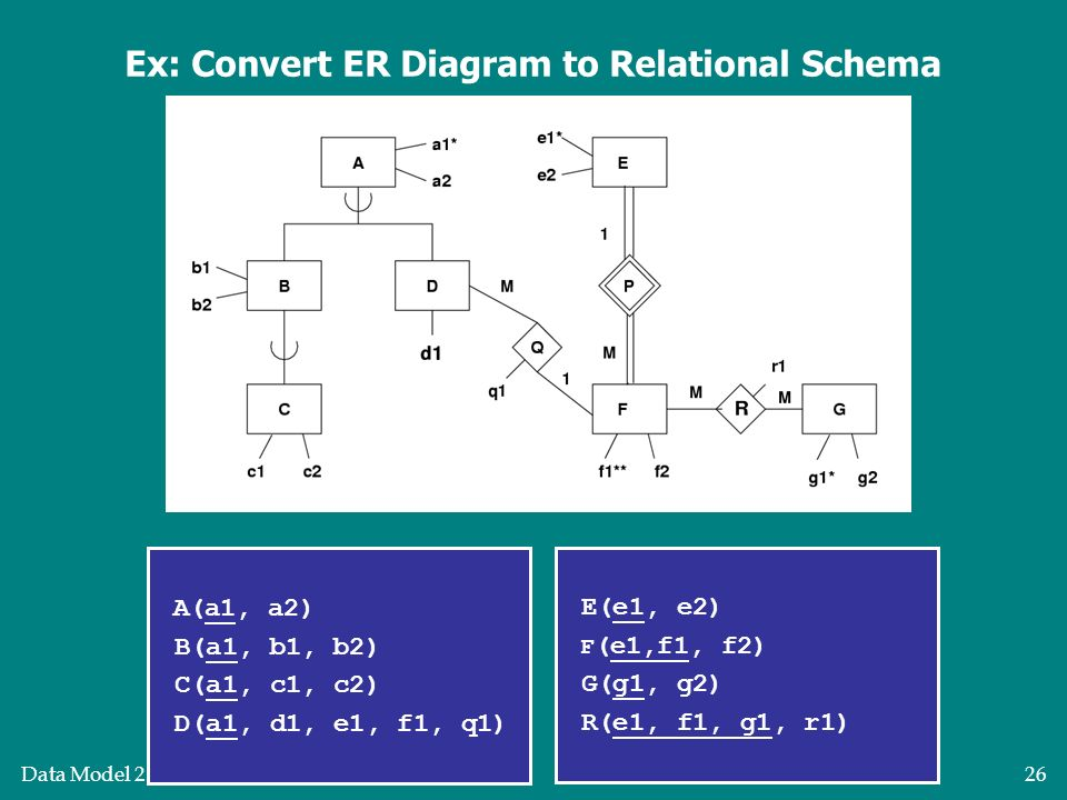more on e-r diagrams after this lecture  you should be able to