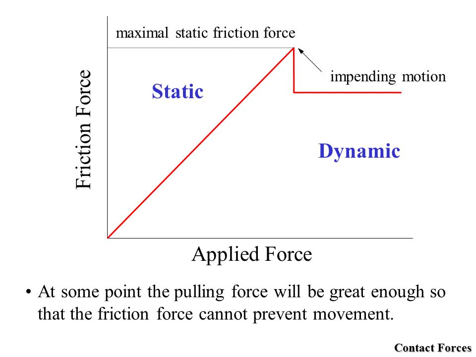 Force f force a push or pull acting on a body ppt download - Dynamic coefficient of friction table ...