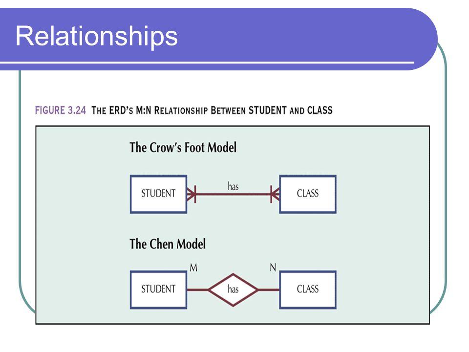 materi entity relationship diagram ppt