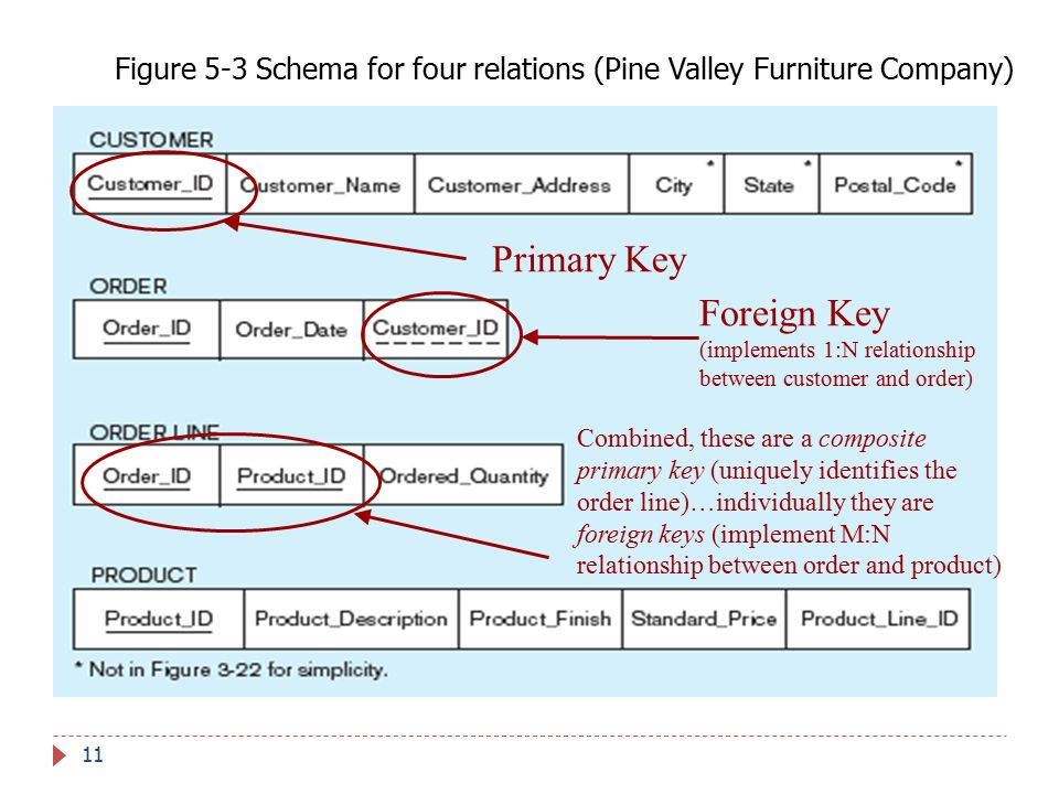 Foreign Key (implements 1:N relationship between customer and order)