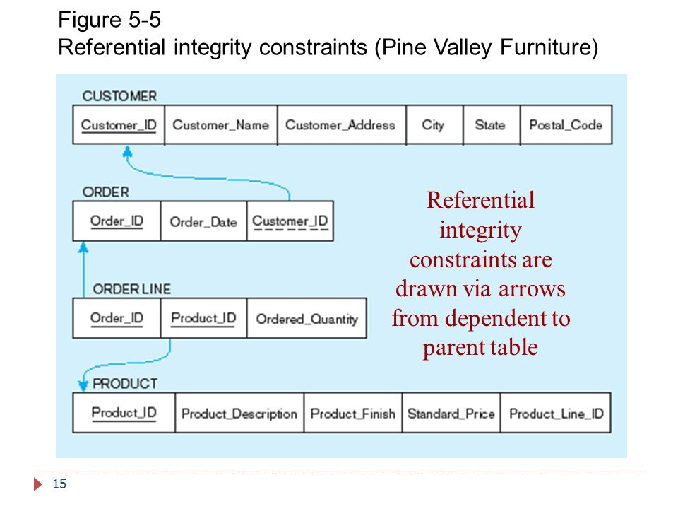 Figure 5-5 Referential integrity constraints (Pine Valley Furniture)