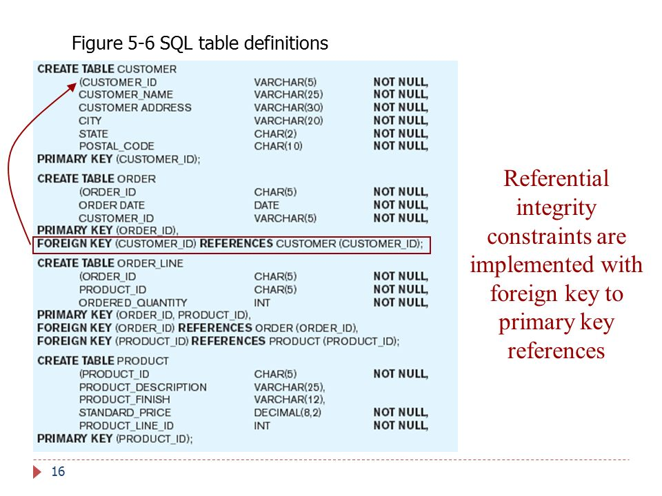 Figure 5-6 SQL table definitions