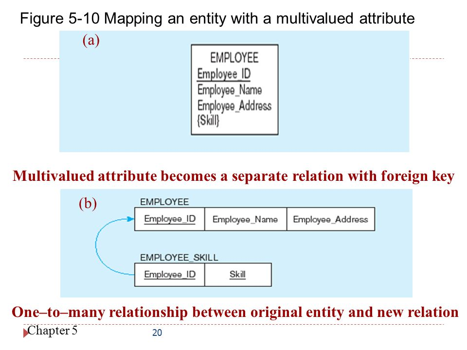 Figure 5-10 Mapping an entity with a multivalued attribute