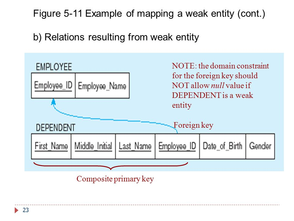 Figure 5-11 Example of mapping a weak entity (cont.)