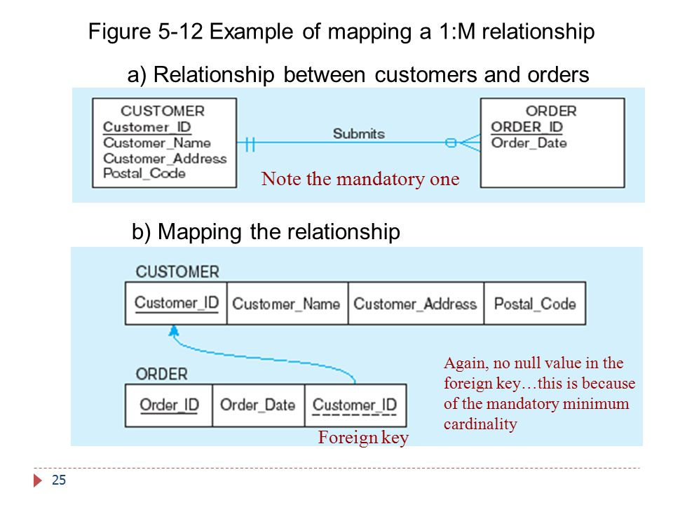 Figure 5-12 Example of mapping a 1:M relationship