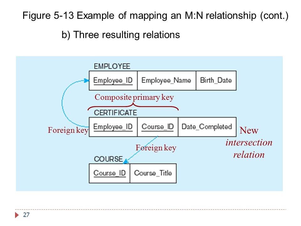 Figure 5-13 Example of mapping an M:N relationship (cont.)