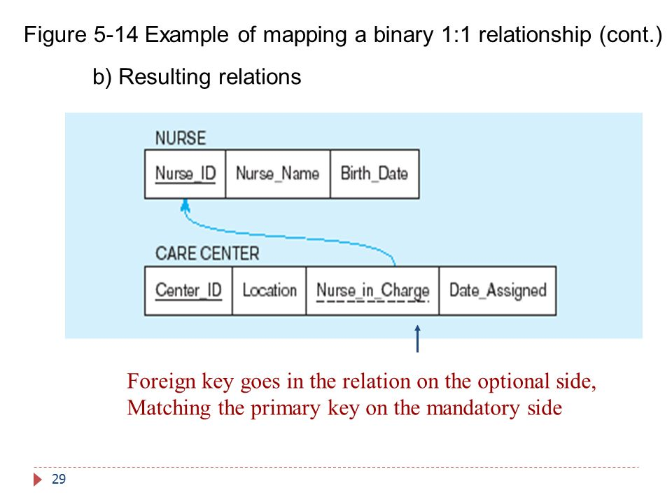 Figure 5-14 Example of mapping a binary 1:1 relationship (cont.)