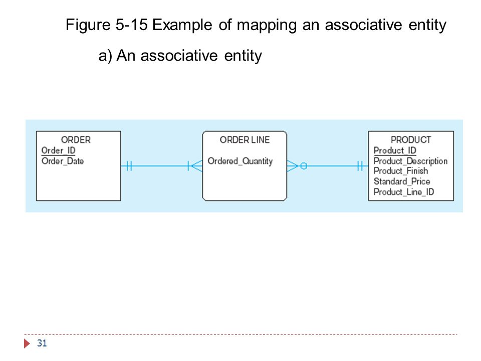Figure 5-15 Example of mapping an associative entity