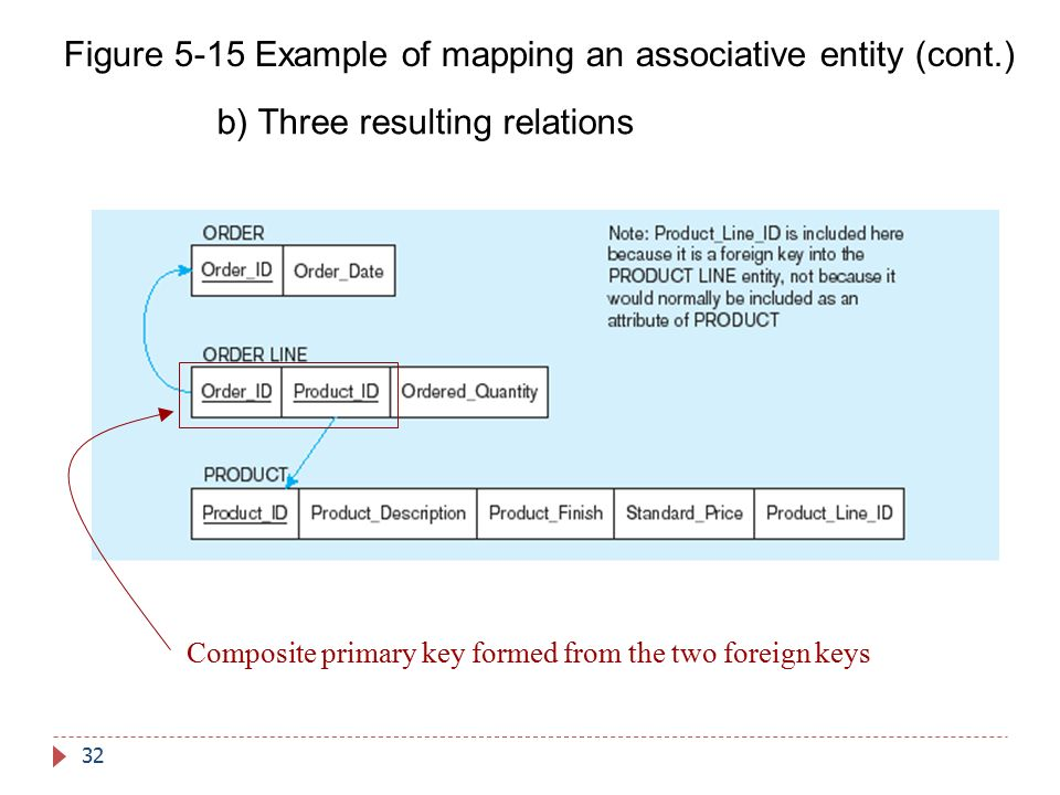 Figure 5-15 Example of mapping an associative entity (cont.)