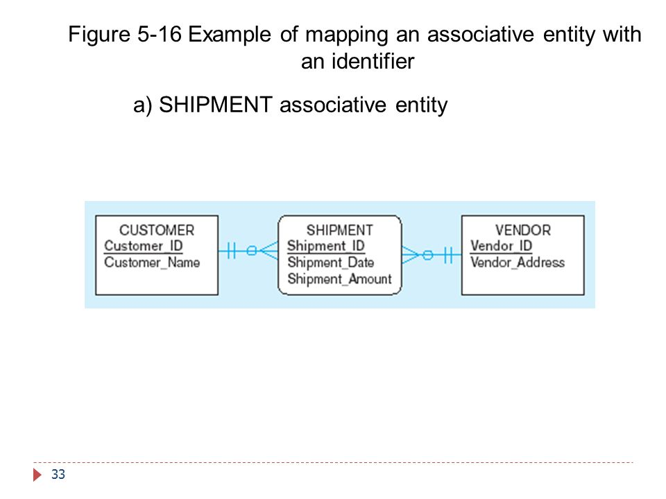Figure 5-16 Example of mapping an associative entity with