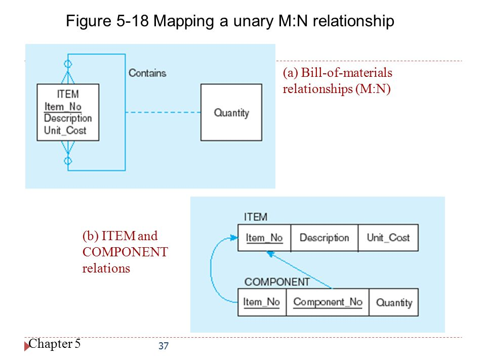 Figure 5-18 Mapping a unary M:N relationship