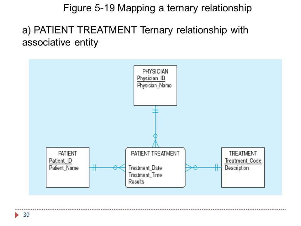 Figure 5-19 Mapping a ternary relationship