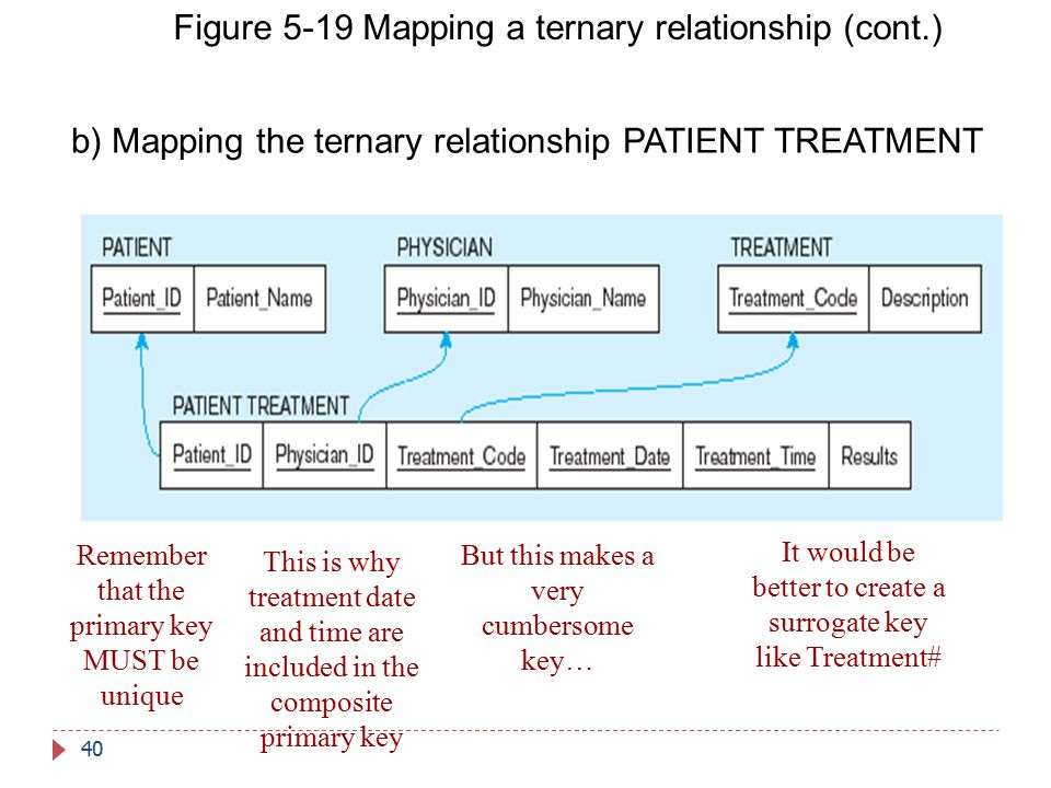 Figure 5-19 Mapping a ternary relationship (cont.)