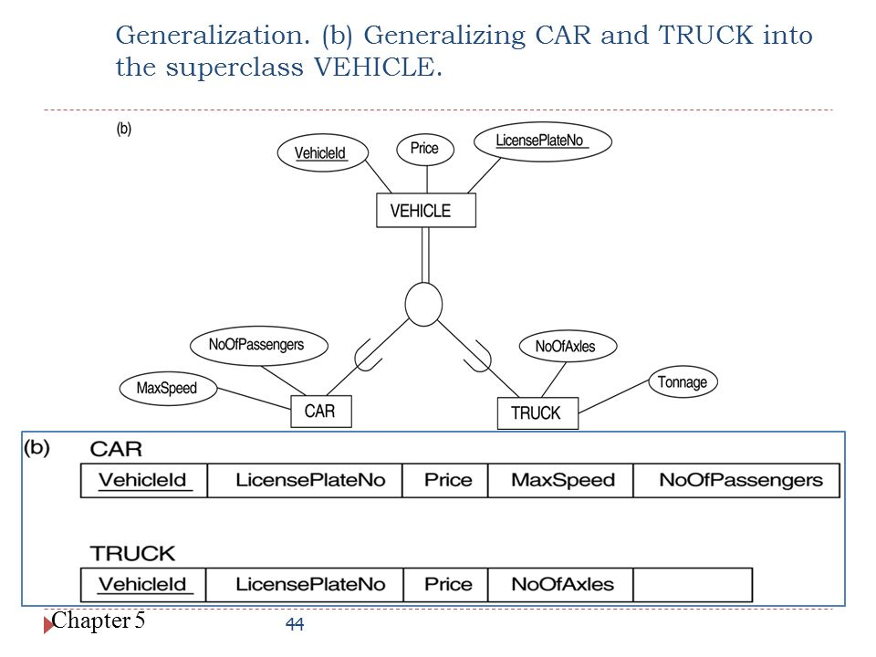 4/20/2017 Generalization. (b) Generalizing CAR and TRUCK into the superclass VEHICLE.