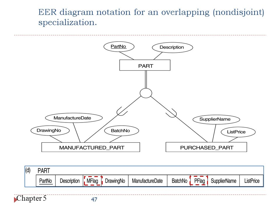 EER diagram notation for an overlapping (nondisjoint) specialization.