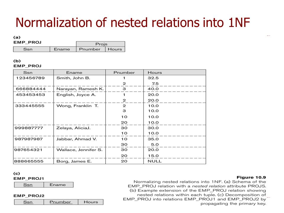 Normalization of nested relations into 1NF