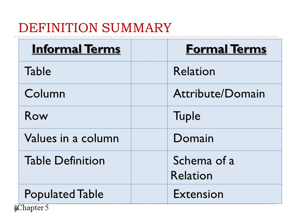 DEFINITION SUMMARY Informal Terms Formal Terms Table Relation Column