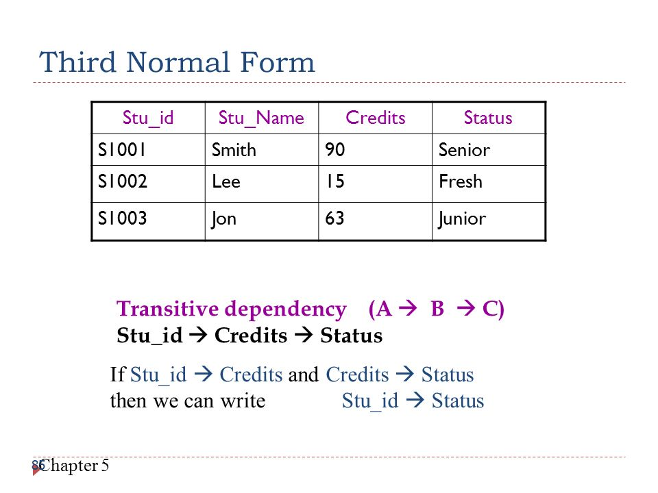 Third Normal Form Transitive dependency (A  B  C)