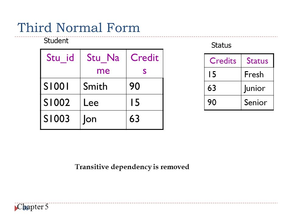 Third Normal Form Stu_id Stu_Na me Credit s S1001 Smith 90 S1002 Lee