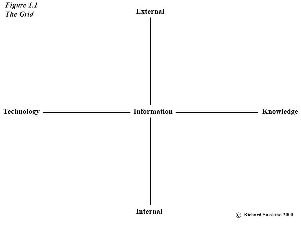 Figure 1.1 The Grid External Technology Information Knowledge Internal