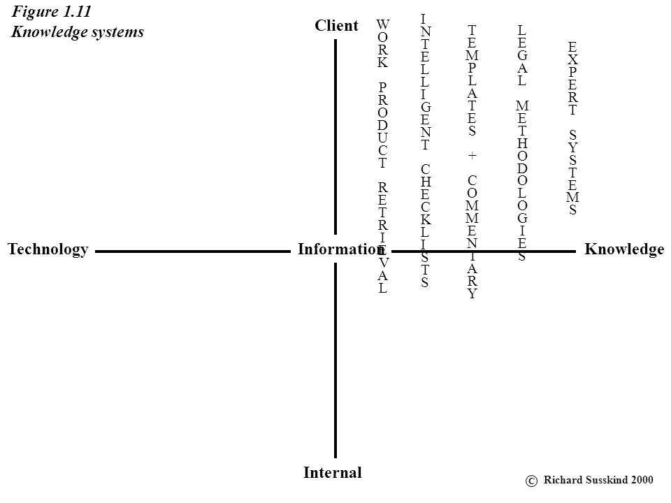Figure 1.11 Knowledge systems Client Technology Information Knowledge