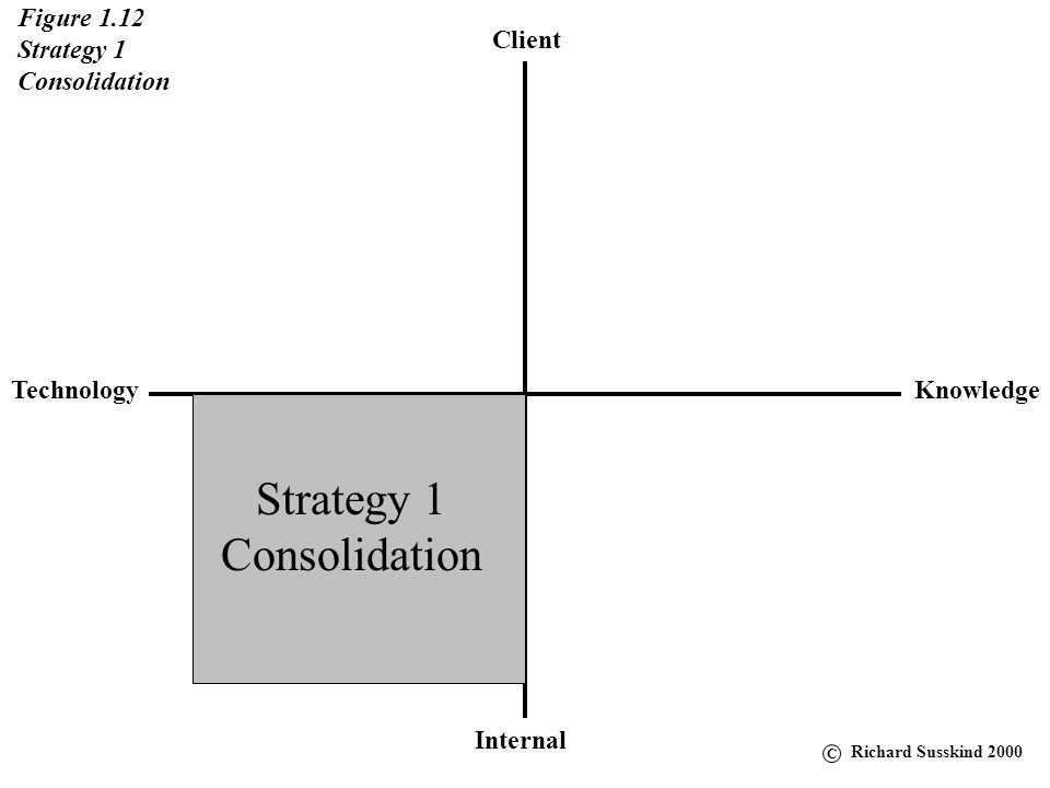 Strategy 1 Consolidation Figure 1.12 Strategy 1 Consolidation Client