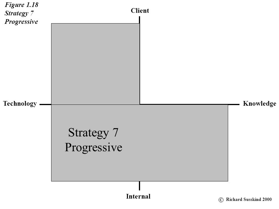 Strategy 7 Progressive Figure 1.18 Strategy 7 Progressive Client