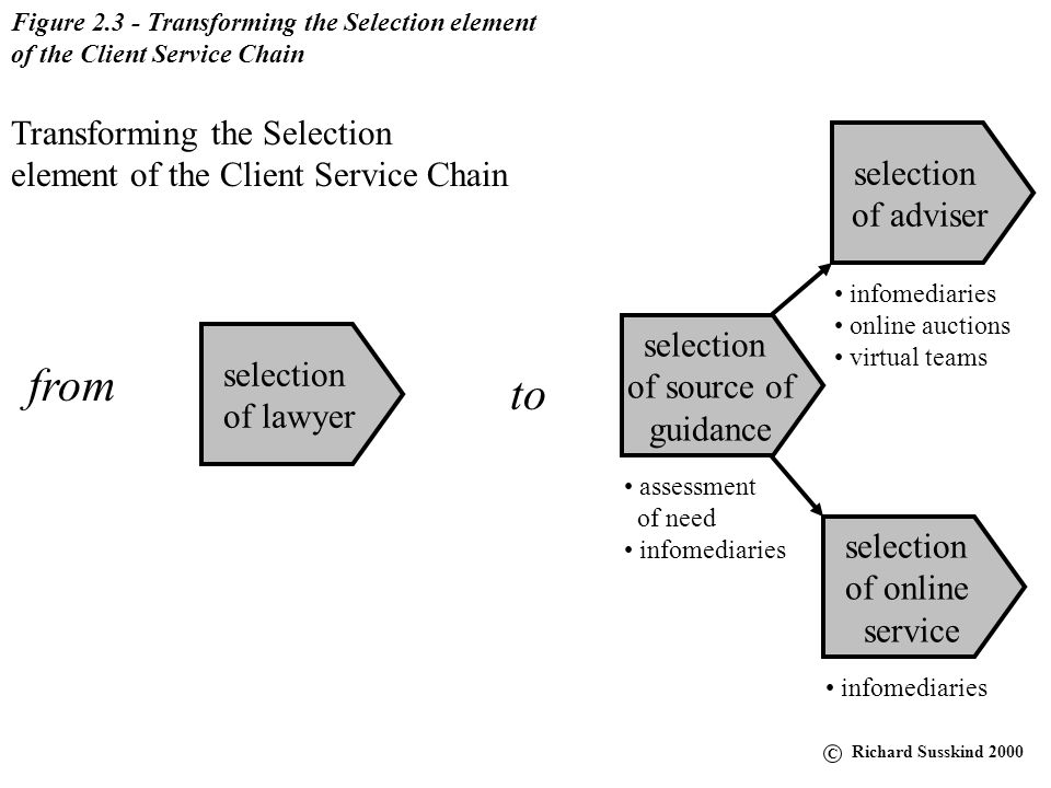 from to Transforming the Selection element of the Client Service Chain