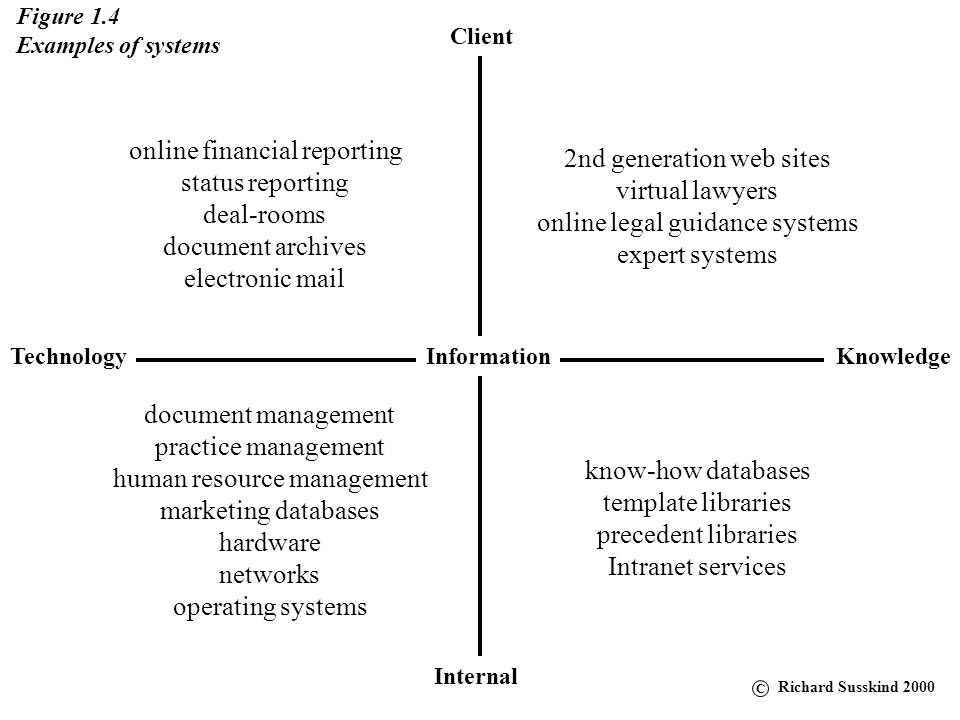 online financial reporting status reporting deal-rooms