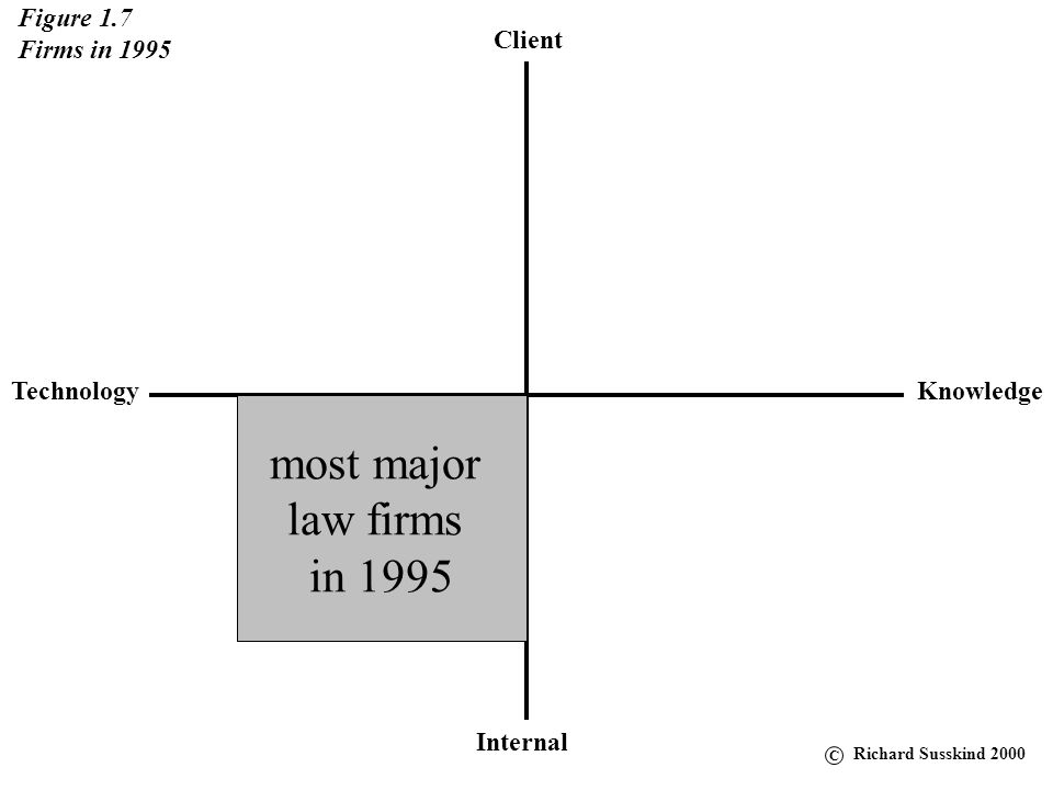most major law firms in 1995 Figure 1.7 Firms in 1995 Client