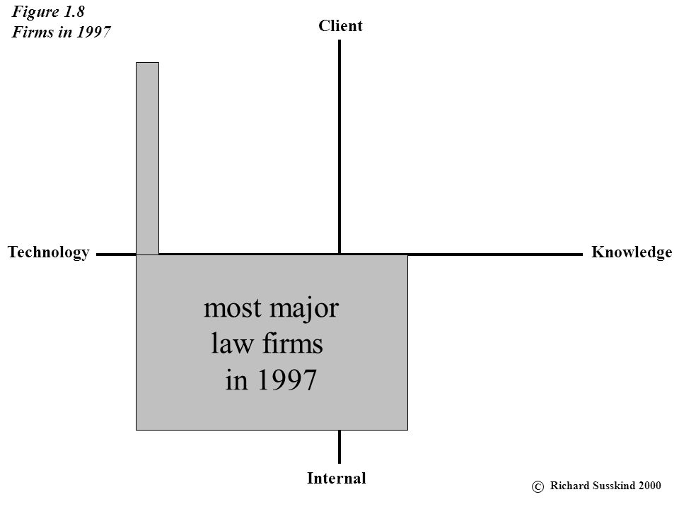 most major law firms in 1997 Figure 1.8 Firms in 1997 Client