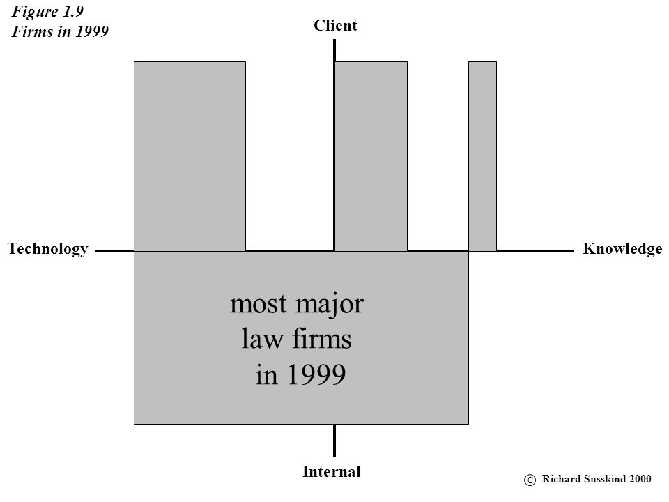 most major law firms in 1999 Figure 1.9 Firms in 1999 Client