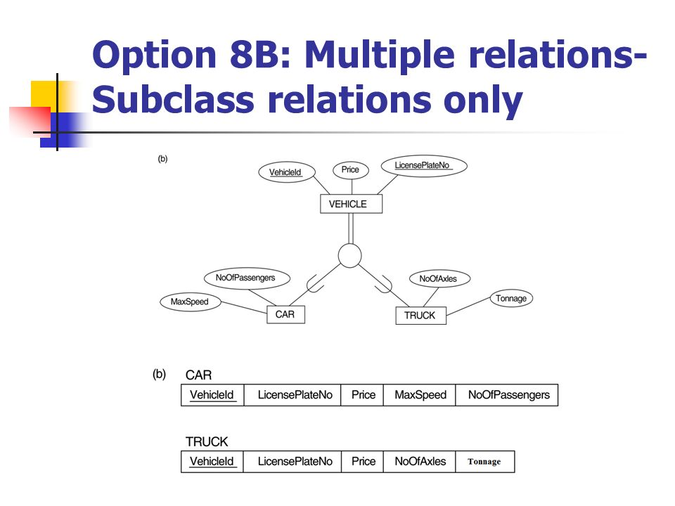 Option 8B: Multiple relations-Subclass relations only