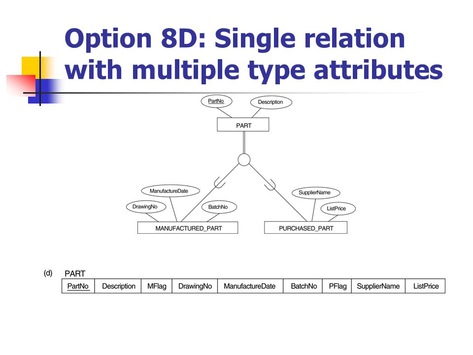 Option 8D: Single relation with multiple type attributes