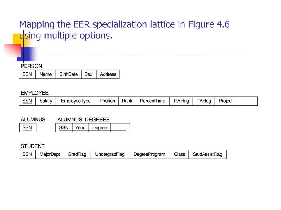 Mapping the EER specialization lattice in Figure 4