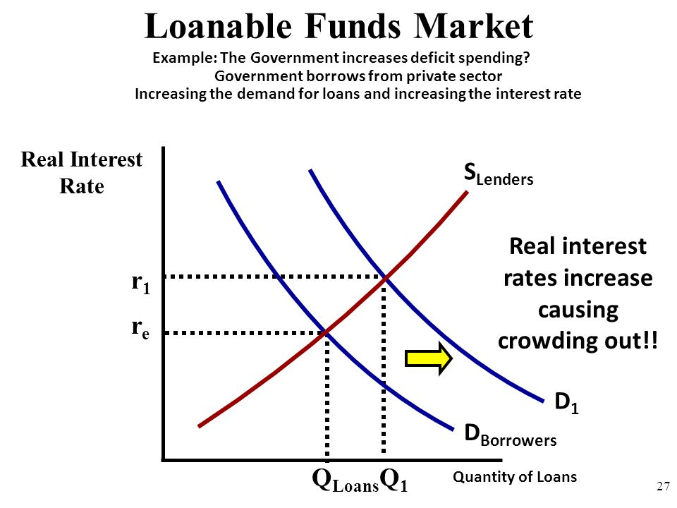 Nominal Interest Rate (ir) - ppt video online download  Loanable Funds Graph