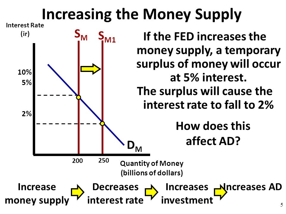 interest rate and investment pdf